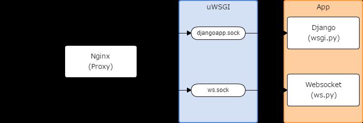 Nginx+uWSGIでDjangoとWebSocketをUnixSocketで同時に管理する